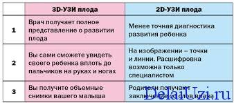 Отличие 2D от 3D УЗИ